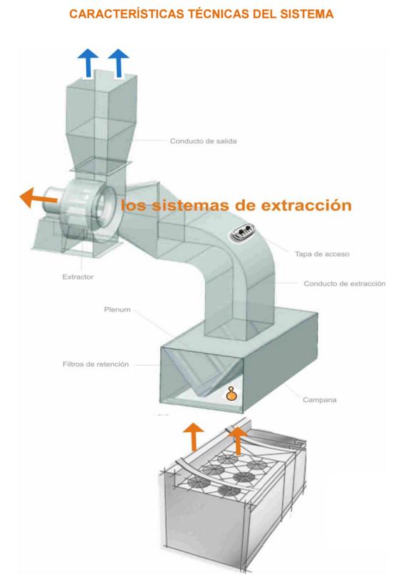 Extractor de cocina industrial excellent extractor aire industrial cocina pconducto campana - Extractor humos cocina ...